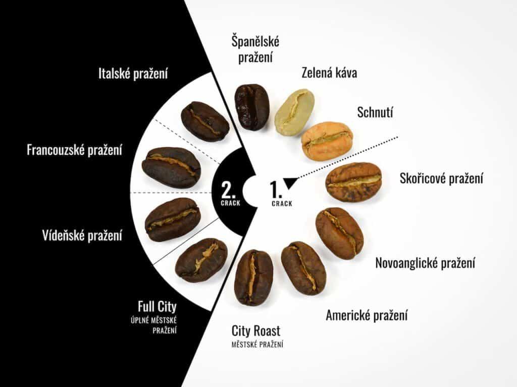 Schéma pražení kávy